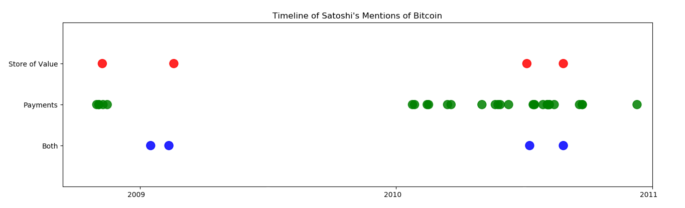 Breakdown of all Satoshi's Writings Proves Bitcoin not Built Primarily as Store of Value